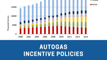 New Report on Autogas Incentive Policies Released by AEGPL and WLGPA