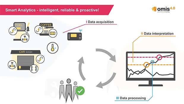 Predictive maintenance with smart analytics