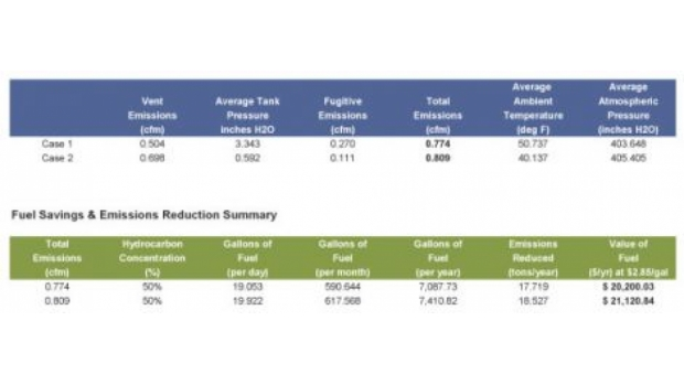 Figure 6: Emissions Reductions and Savings Summary