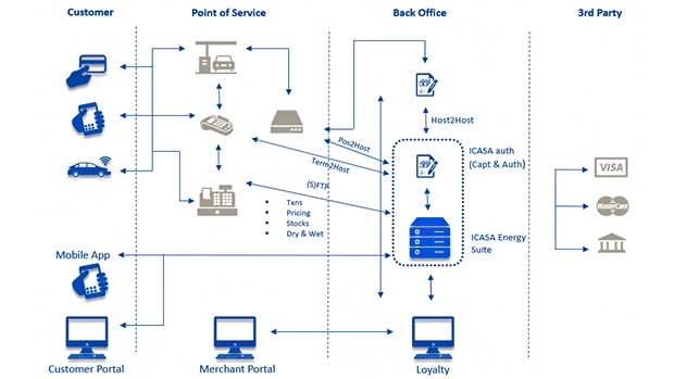 End-to-end solution for the handling and authorization of transactions