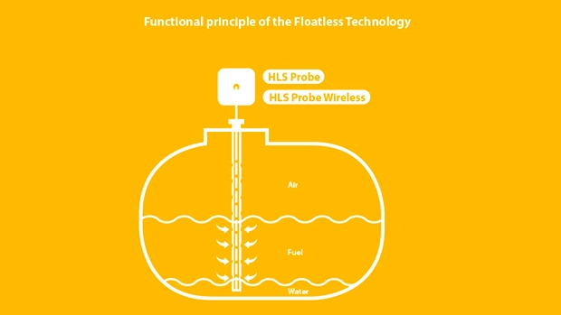 Functional principle of the Floatless Technology