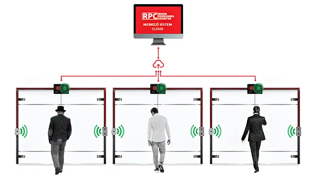 RPC, Room Personnel Counting System