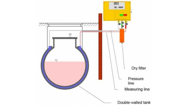 Overpressure leak detection systems - image source SGB GmbH