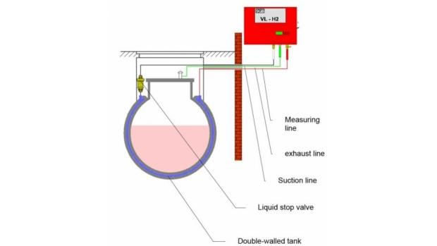Underpressure leak detection system - image source SGB GmbH