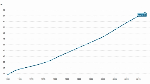 População urbana global (% da população total)