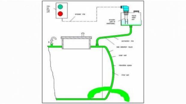 Illustration B: Class 2 Liquid System (image source: SGB)