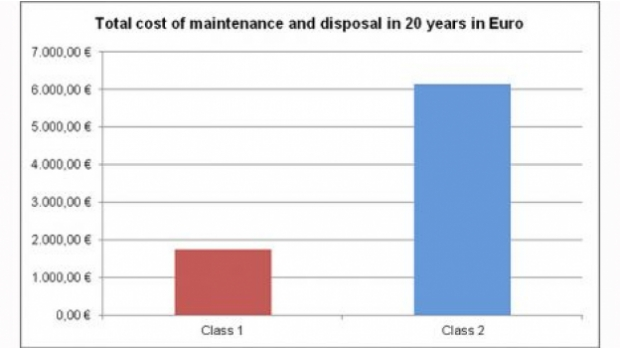 Maintenance costs comparisons between Class 1 and Class 2