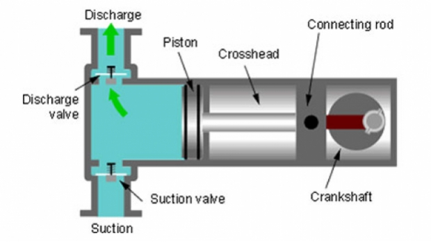 Figure 1: Positive Displacement Pump Meter